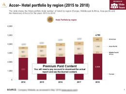 Accor Hotel Portfolio By Region 2015-2018