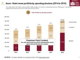 Accor Hotel Rooms Portfolio By Operating Structure 2014-2018