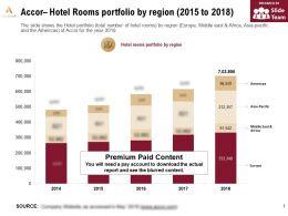 Accor Hotel Rooms Portfolio By Region 2015-2018