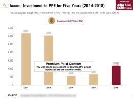 Accor Investment In PPE For Five Years 2014-2018
