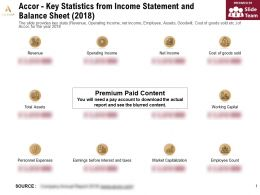 Accor Key Statistics From Income Statement And Balance Sheet 2018