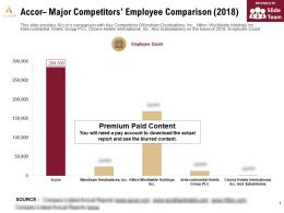 Accor Major Competitors Employee Comparison 2018