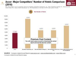Accor Major Competitors Number Of Hotels Comparison 2018