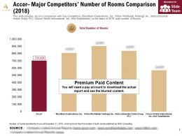 Accor Major Competitors Number Of Rooms Comparison 2018
