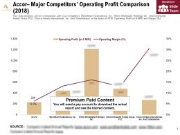 Accor Major Competitors Operating Profit Comparison 2018