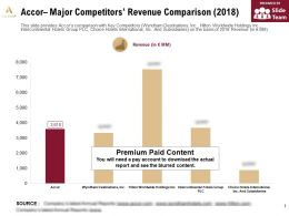 Accor Major Competitors Revenue Comparison 2018