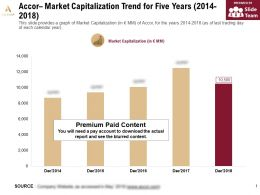 Accor Market Capitalization Trend For Five Years 2014-2018