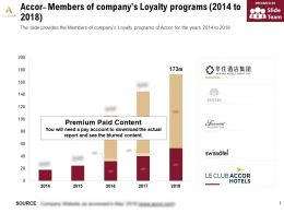 Accor Members Of Companys Loyalty Programs 2014-2018
