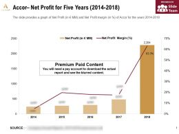 Accor Net Profit For Five Years 2014-2018