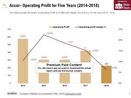 Accor Operating Profit For Five Years 2014-2018