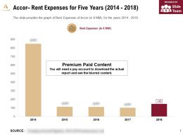 Accor Rent Expenses For Five Years 2014-2018