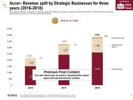 Accor Revenue Split By Strategic Businesses For Three Years 2016-2018