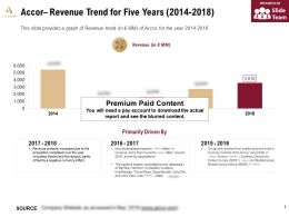 Accor Revenue Trend For Five Years 2014-2018