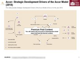 Accor Strategic Development Drivers Of The Accor Model 2018