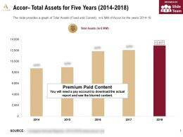 Accor Total Assets For Five Years 2014-2018