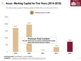 Accor Working Capital For Five Years 2014-2018