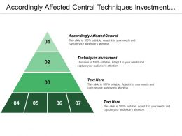 Accordingly Affected Central Techniques Investment Prolonged Period