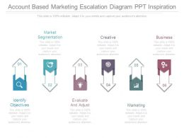 Account Based Marketing Escalation Diagram Ppt Inspiration