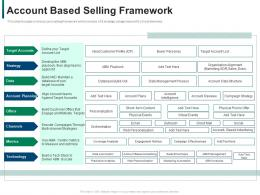 Account Based Selling Framework Developing Refining B2b Sales Strategy Company Ppt Inspiration Aids