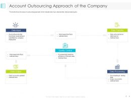Account Outsourcing Approach Of The Company Quality Ppt Powerpoint Presentation Diagram