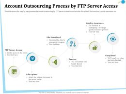 Account Outsourcing Process By FTP Server Access Is Ppt Powerpoint Presentation File Deck