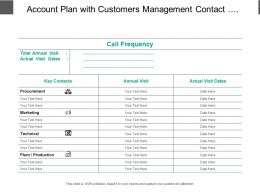 Account Plan With Customers Management Contact Annual Visits And Frequency