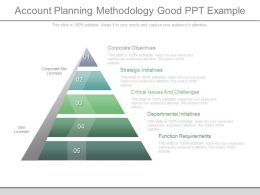 Account Planning Methodology Good Ppt Example