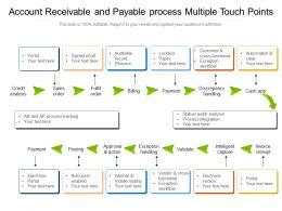 Account Receivable And Payable Process Multiple Touch Points