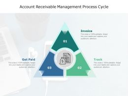 Account Receivable Management Process Cycle