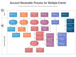 Account Receivable Process For Multiple Events