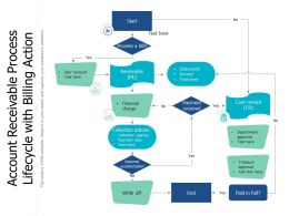 Account Receivable Process Lifecycle With Billing Action