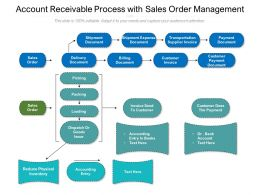 Account Receivable Process With Sales Order Management