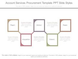 Account Services Procurement Template Ppt Slide Styles