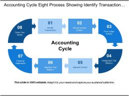 Accounting Cycle Eight Process Showing Identify Transaction Record Journel