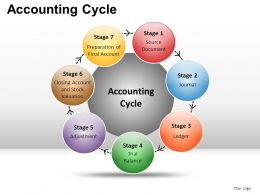 Accounting Cycle Powerpoint Presentation Slides