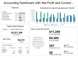Accounting Dashboard With Net Profit And Current Accounts Payable