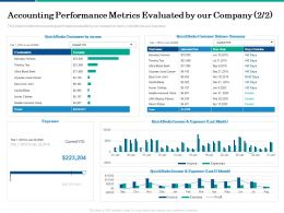 Accounting Performance Metrics Evaluated By Our Company Amount Ppt Powerpoint Presentation File