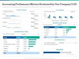 Accounting Performance Metrics Evaluated By Our Company Income Ppt Powerpoint Presentation Good