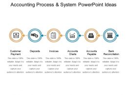 Accounting Process And System Powerpoint Ideas