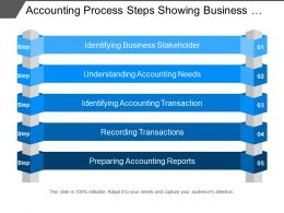 Accounting Process Steps Showing Business Stakeholders Accounting Transactions
