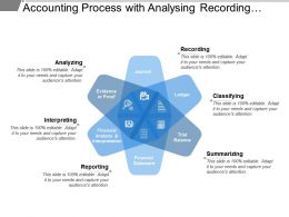 Accounting Process With Analysing Recording Classifying Summarizing