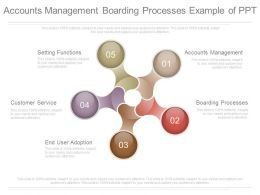Accounts Management Boarding Processes Example Of Ppt