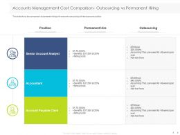 Accounts Management Cost Comparison Outsourcing Vs Permanent Hiring Analyst Ppt Slides