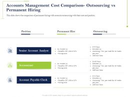 Accounts Management Cost Comparison Permanent Ppt Powerpoint Sample