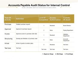 Accounts Payable Audit Status For Internal Control