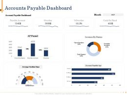 Accounts Payable Dashboard Open Invoices Powerpoint Presentation Slides
