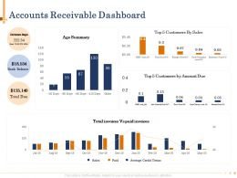 Accounts Receivable Dashboard Age Summary Powerpoint Presentation Format