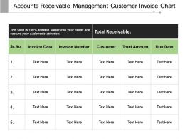Accounts Receivable Management Customer Invoice Chart