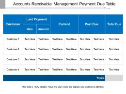 Accounts Receivable Management Payment Due Table