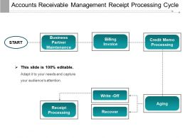 Accounts Receivable Management Receipt Processing Cycle